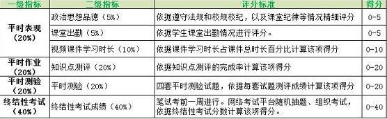 安徽自考网络助学的学习方法及网络助学分数说明